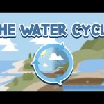 The Water Cycle in the Quran