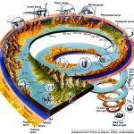Timeline of Creation – According to present day scientific discoveries